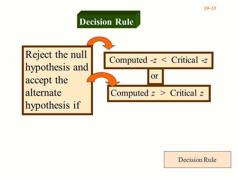 Reject the null hypothesis and accept the alternate hypothesis if Computed -z < Critical -z or Computed z > Critical z Decision Rule