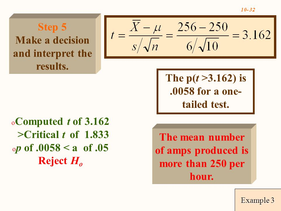 Example 3 o Computed t of >Critical t of o p of.0058 < a of.05 Reject H o The p(t >3.162) is.0058 for a one- tailed test.