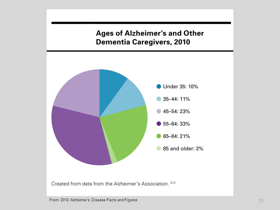 13 From: 2012 Alzheimer's Disease Facts and Figures