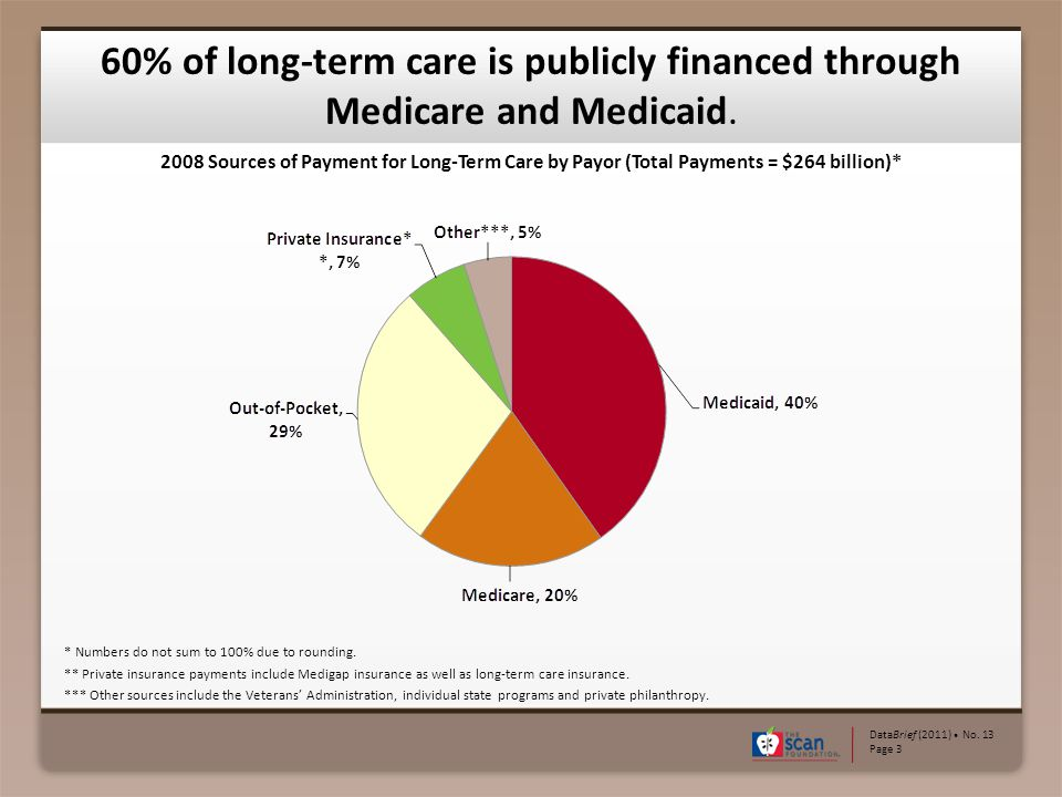 60% of long-term care is publicly financed through Medicare and Medicaid.