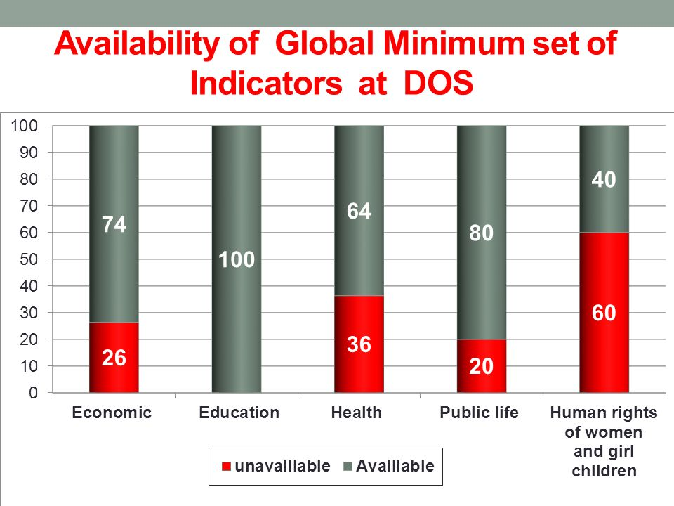 Availability of Global Minimum set of Indicators at DOS