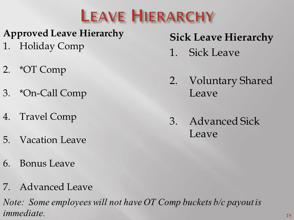 19 Approved Leave Hierarchy 1.Holiday Comp 2.*OT Comp 3.*On-Call Comp 4.Travel Comp 5.Vacation Leave 6.Bonus Leave 7.Advanced Leave Sick Leave Hierarchy 1.Sick Leave 2.Voluntary Shared Leave 3.Advanced Sick Leave Note: Some employees will not have OT Comp buckets b/c payout is immediate.