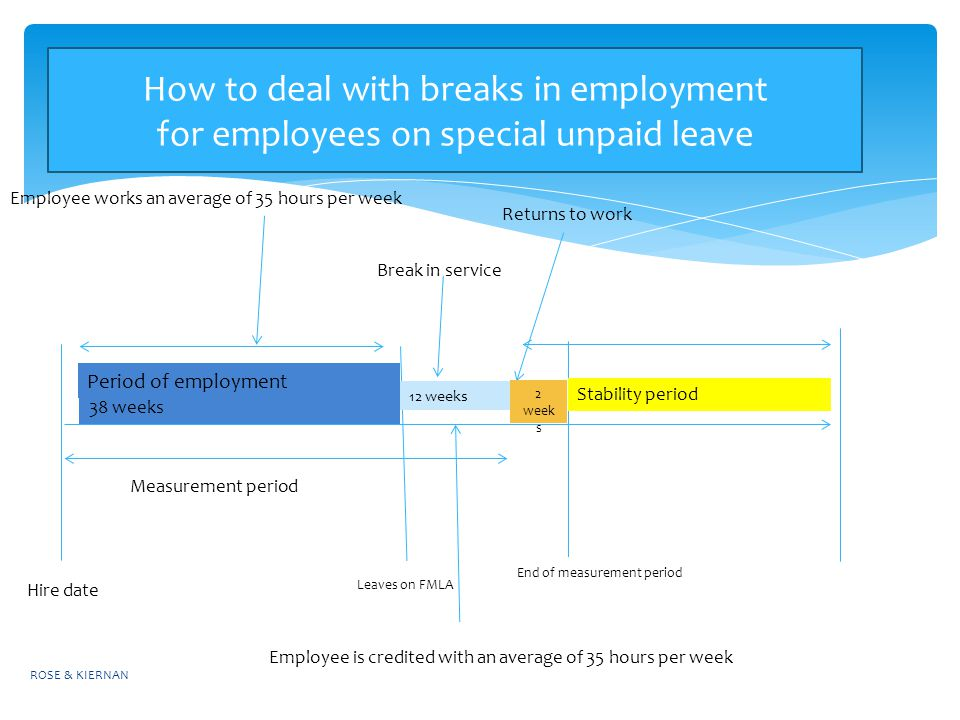How to deal with breaks in employment for employees on special unpaid leave ROSE & KIERNAN Employee works an average of 35 hours per week Period of employment 38 weeks Break in service Stability period Returns to work Hire date Measurement period 12 weeks Employee is credited with an average of 35 hours per week End of measurement period 2 week s Leaves on FMLA
