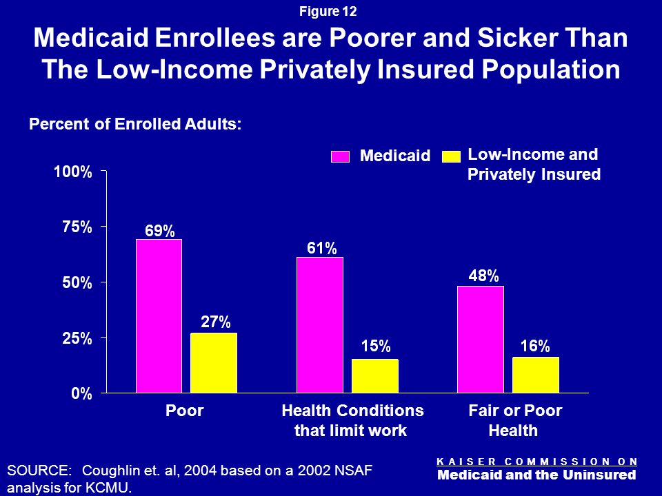 K A I S E R C O M M I S S I O N O N Medicaid and the Uninsured Figure 12 Medicaid Enrollees are Poorer and Sicker Than The Low-Income Privately Insured Population Percent of Enrolled Adults: Poor Health Conditions that limit work Fair or Poor Health SOURCE: Coughlin et.