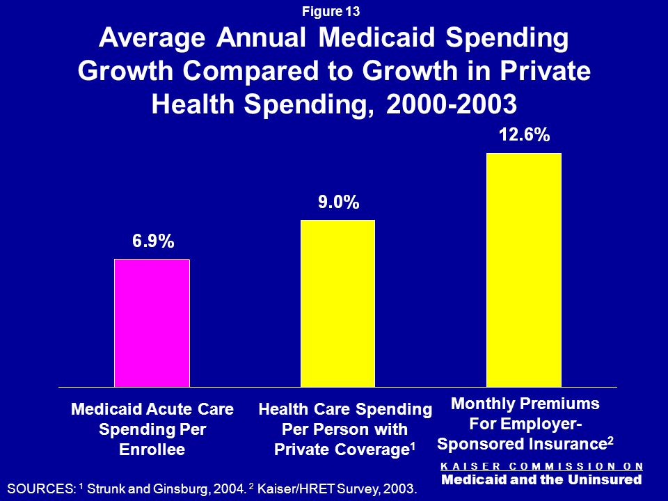 K A I S E R C O M M I S S I O N O N Medicaid and the Uninsured Figure 13 Average Annual Medicaid Spending Growth Compared to Growth in Private Health Spending, Medicaid Acute Care Spending Per Enrollee Health Care Spending Per Person with Private Coverage 1 Monthly Premiums For Employer- Sponsored Insurance 2 SOURCES: 1 Strunk and Ginsburg, 2004.