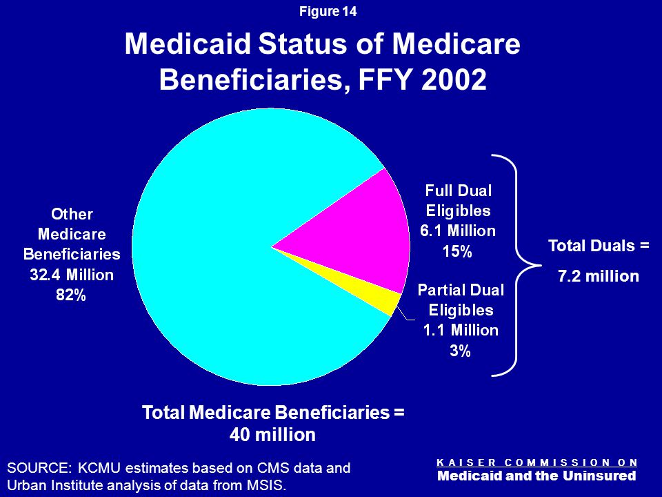 K A I S E R C O M M I S S I O N O N Medicaid and the Uninsured Figure 14 Total Medicare Beneficiaries = 40 million SOURCE: KCMU estimates based on CMS data and Urban Institute analysis of data from MSIS.
