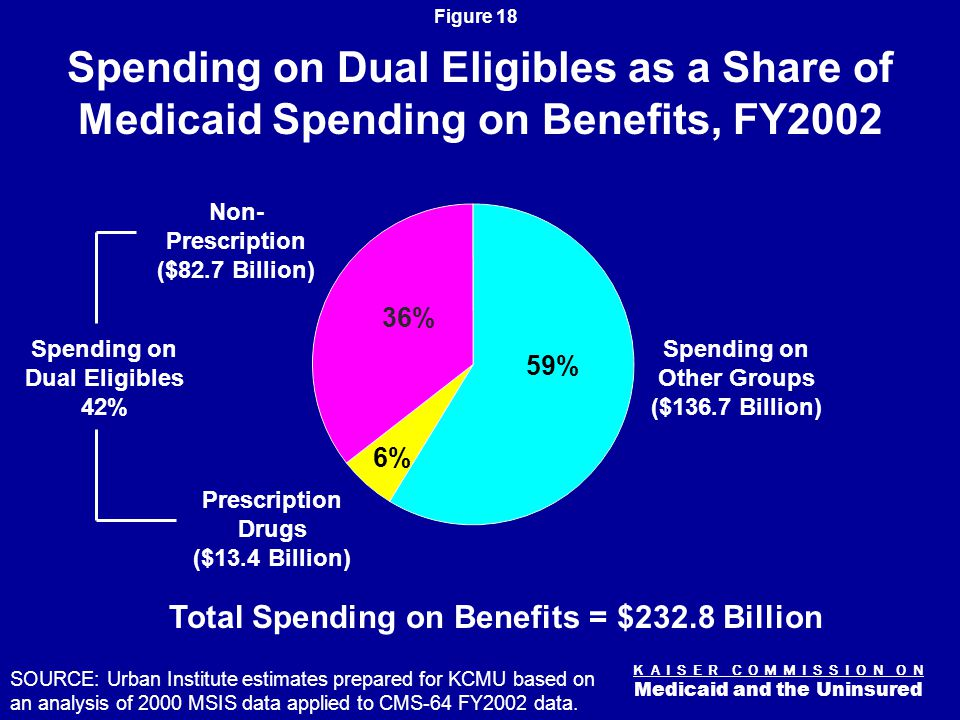 K A I S E R C O M M I S S I O N O N Medicaid and the Uninsured Figure 18 Spending on Dual Eligibles as a Share of Medicaid Spending on Benefits, FY2002 Total Spending on Benefits = $232.8 Billion SOURCE: Urban Institute estimates prepared for KCMU based on an analysis of 2000 MSIS data applied to CMS-64 FY2002 data.