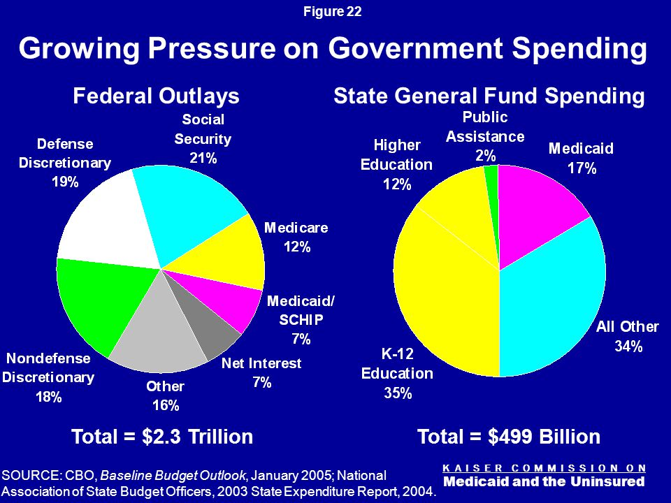 K A I S E R C O M M I S S I O N O N Medicaid and the Uninsured Figure 22 Growing Pressure on Government Spending SOURCE: CBO, Baseline Budget Outlook, January 2005; National Association of State Budget Officers, 2003 State Expenditure Report, 2004.