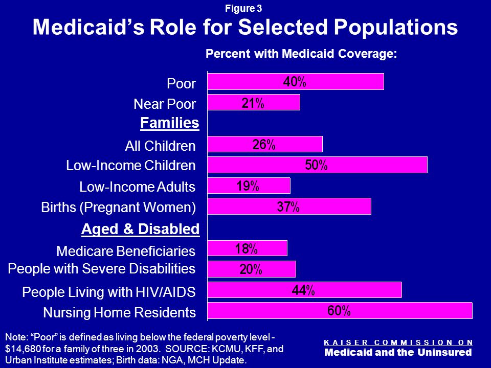 K A I S E R C O M M I S S I O N O N Medicaid and the Uninsured Figure 3 Medicaid's Role for Selected Populations Note: Poor is defined as living below the federal poverty level - $14,680 for a family of three in 2003.