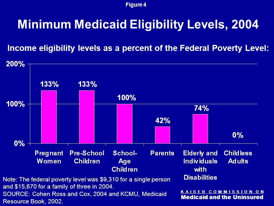 K A I S E R C O M M I S S I O N O N Medicaid and the Uninsured Figure 4 Minimum Medicaid Eligibility Levels, 2004 Note: The federal poverty level was $9,310 for a single person and $15,670 for a family of three in 2004.