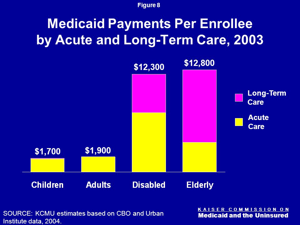 K A I S E R C O M M I S S I O N O N Medicaid and the Uninsured Figure 8 Medicaid Payments Per Enrollee by Acute and Long-Term Care, 2003 $1,700 $1,900 $12,300 $12,800 SOURCE: KCMU estimates based on CBO and Urban Institute data, 2004.