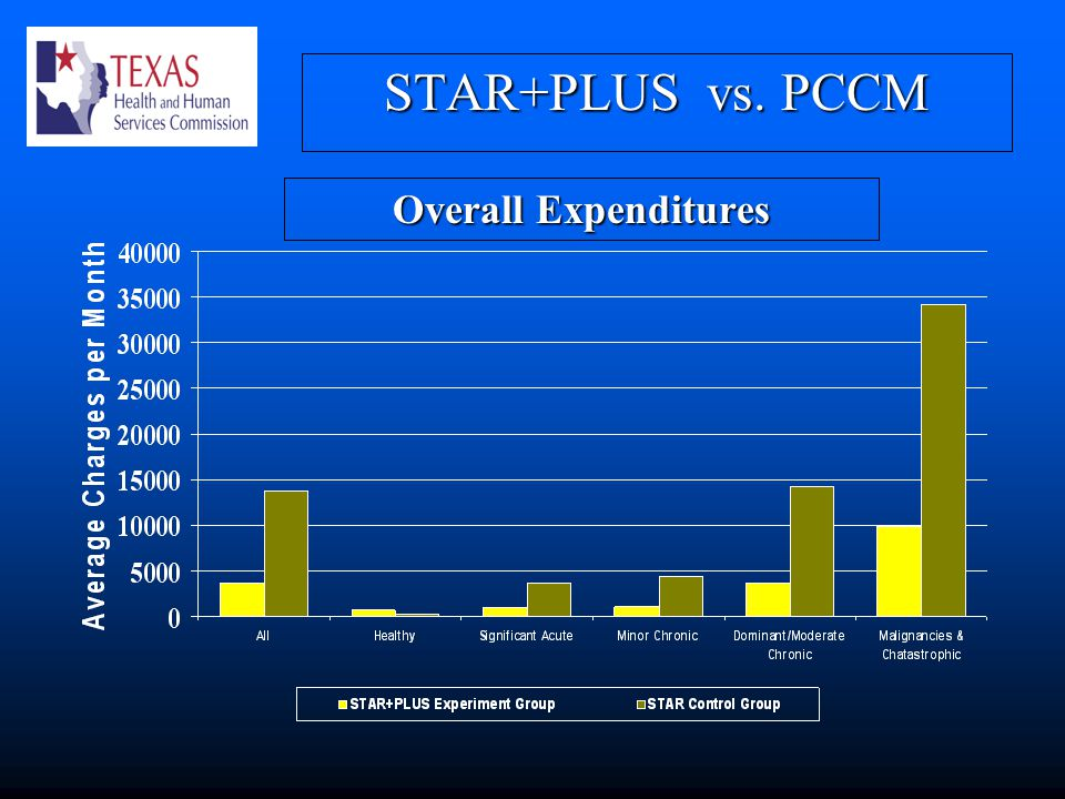 STAR+PLUS vs. PCCM Overall Expenditures