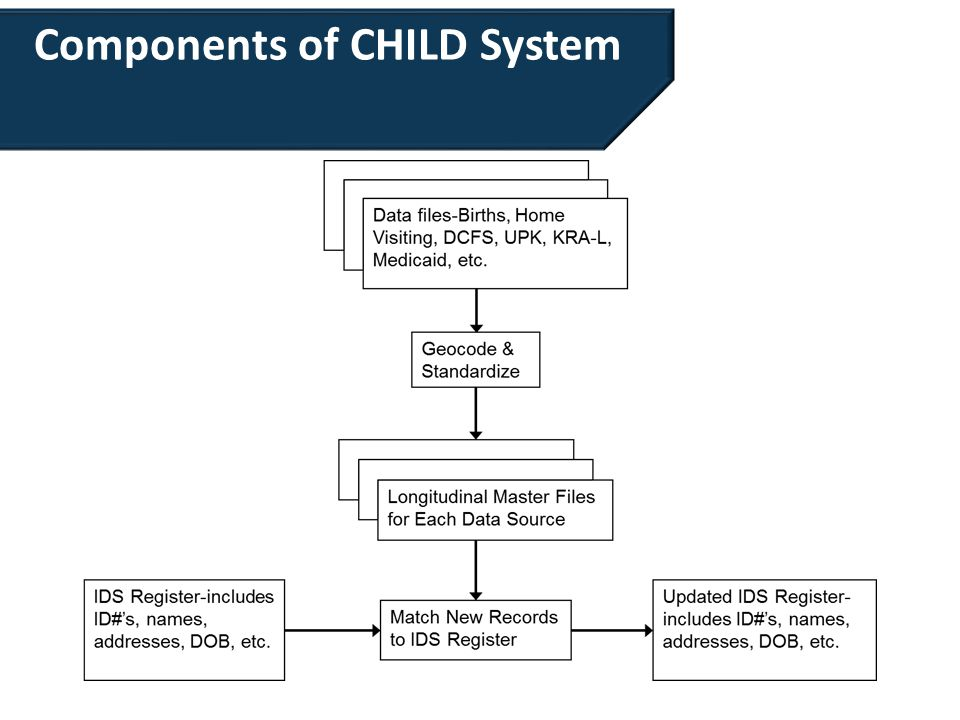 Components of CHILD System