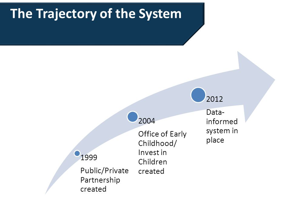 The Trajectory of the System 1999 Public/Private Partnership created 2004 Office of Early Childhood/ Invest in Children created 2012 Data- informed system in place