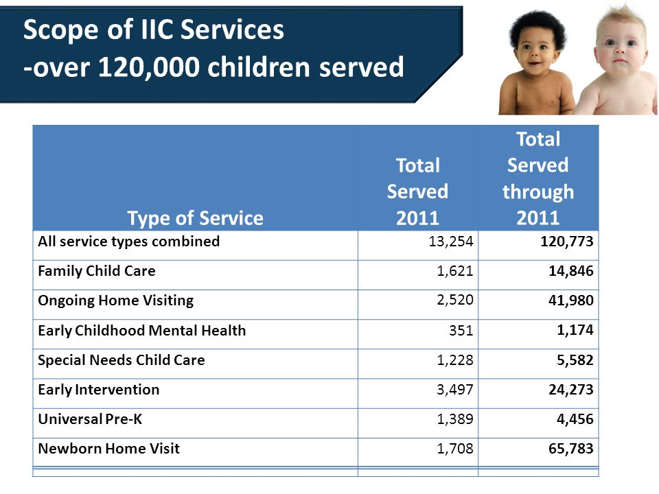 Scope of IIC Services -over 120,000 children served Type of Service Total Served 2011 Total Served through 2011 All service types combined13,254120,773 Family Child Care1,62114,846 Ongoing Home Visiting2,52041,980 Early Childhood Mental Health3511,174 Special Needs Child Care1,2285,582 Early Intervention3,49724,273 Universal Pre-K1,3894,456 Newborn Home Visit1,70865,783
