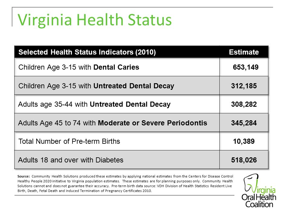 Source: Community Health Solutions produced these estimates by applying national estimates from the Centers for Disease Control Healthy People 2020 initiative to Virginia population estimates.