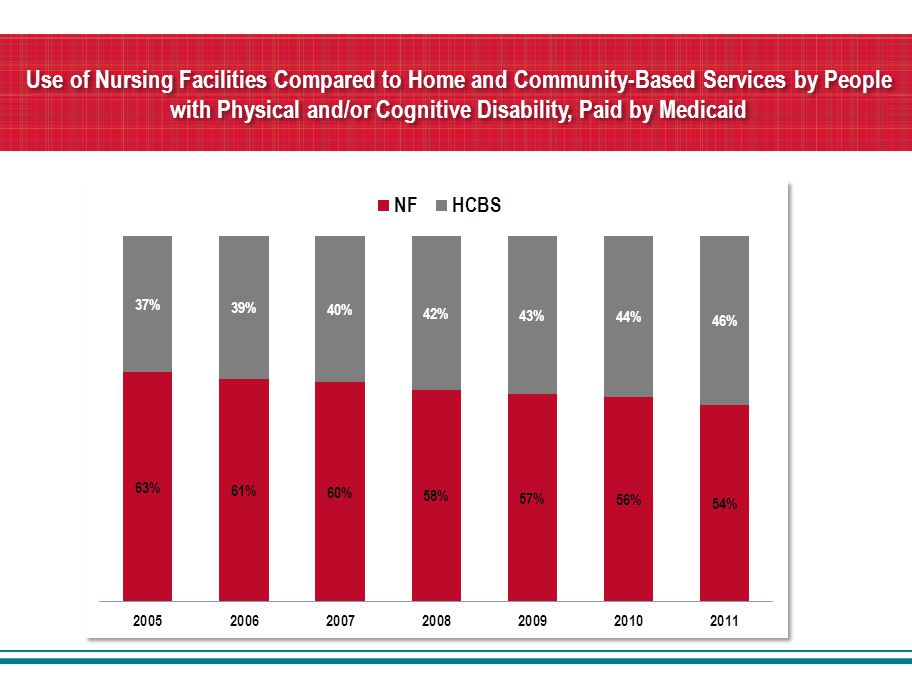 Use of Nursing Facilities Compared to Home and Community-Based Services by People with Physical and/or Cognitive Disability, Paid by Medicaid