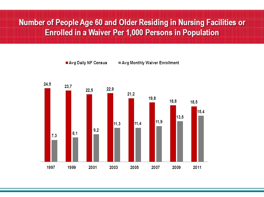 Number of People Age 60 and Older Residing in Nursing Facilities or Enrolled in a Waiver Per 1,000 Persons in Population