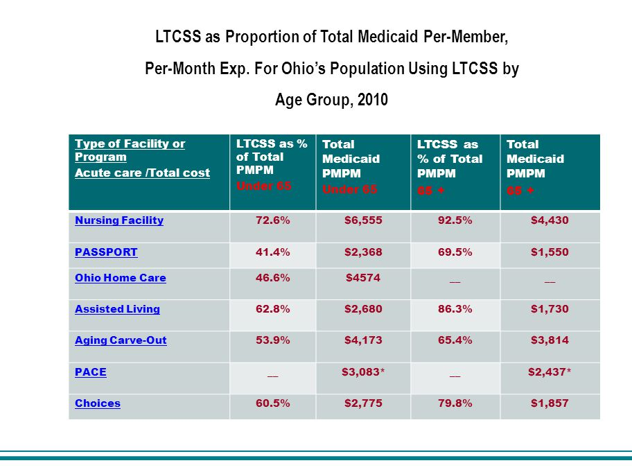 Type of Facility or Program Acute care /Total cost LTCSS as % of Total PMPM Under 65 Total Medicaid PMPM Under 65 LTCSS as % of Total PMPM 65 + Total Medicaid PMPM 65 + Nursing Facility72.6%$6, %$4,430 PASSPORT41.4%$2, %$1,550 Ohio Home Care46.6%$4574__ Assisted Living62.8%$2, %$1,730 Aging Carve-Out53.9%$4, %$3,814 PACE__$3,083*__$2,437* Choices60.5%$2, %$1,857 LTCSS as Proportion of Total Medicaid Per-Member, Per-Month Exp.