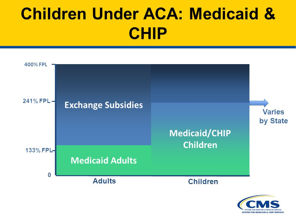 Children Under ACA: Medicaid & CHIP Medicaid/CHIP Children 0 133% FPL 241% FPL 400% FPL Exchange Subsidies Adults Children Medicaid Adults Varies by State