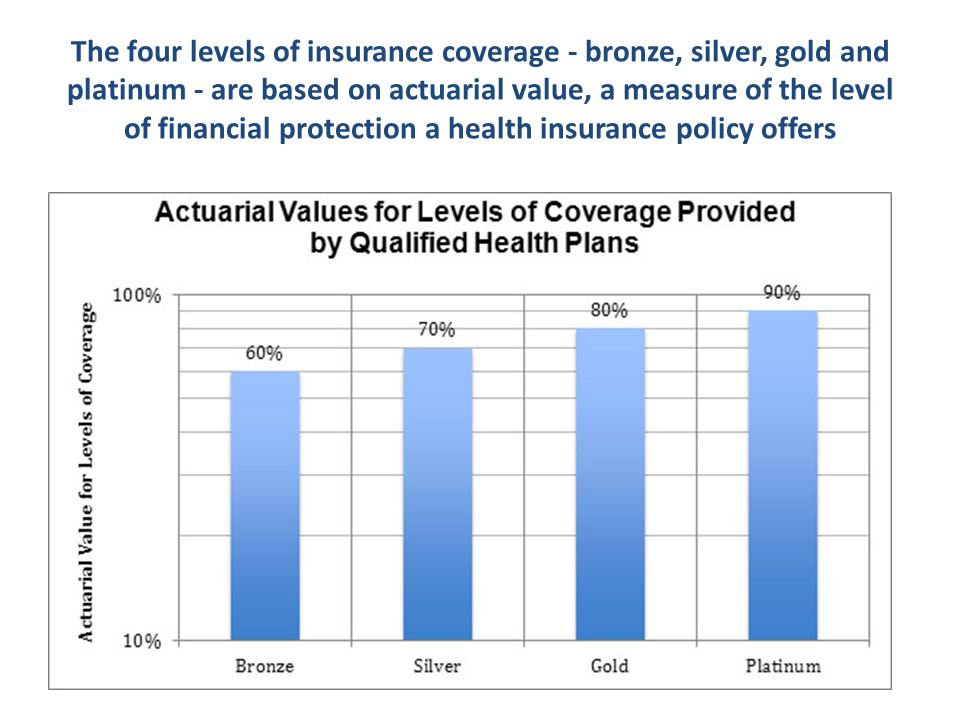 The four levels of insurance coverage - bronze, silver, gold and platinum - are based on actuarial value, a measure of the level of financial protection a health insurance policy offers