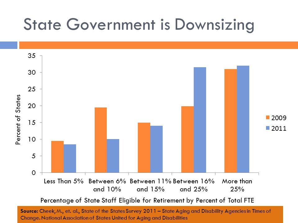 State Government is Downsizing Percent of States Percentage of State Staff Eligible for Retirement by Percent of Total FTE Source: Cheek, M., et.