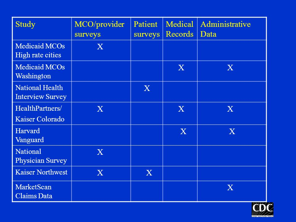 StudyMCO/provider surveys Patient surveys Medical Records Administrative Data Medicaid MCOs High rate cities X Medicaid MCOs Washington X X National Health Interview Survey X HealthPartners/ Kaiser Colorado X X X Harvard Vanguard X X National Physician Survey X Kaiser Northwest X X MarketScan Claims Data X