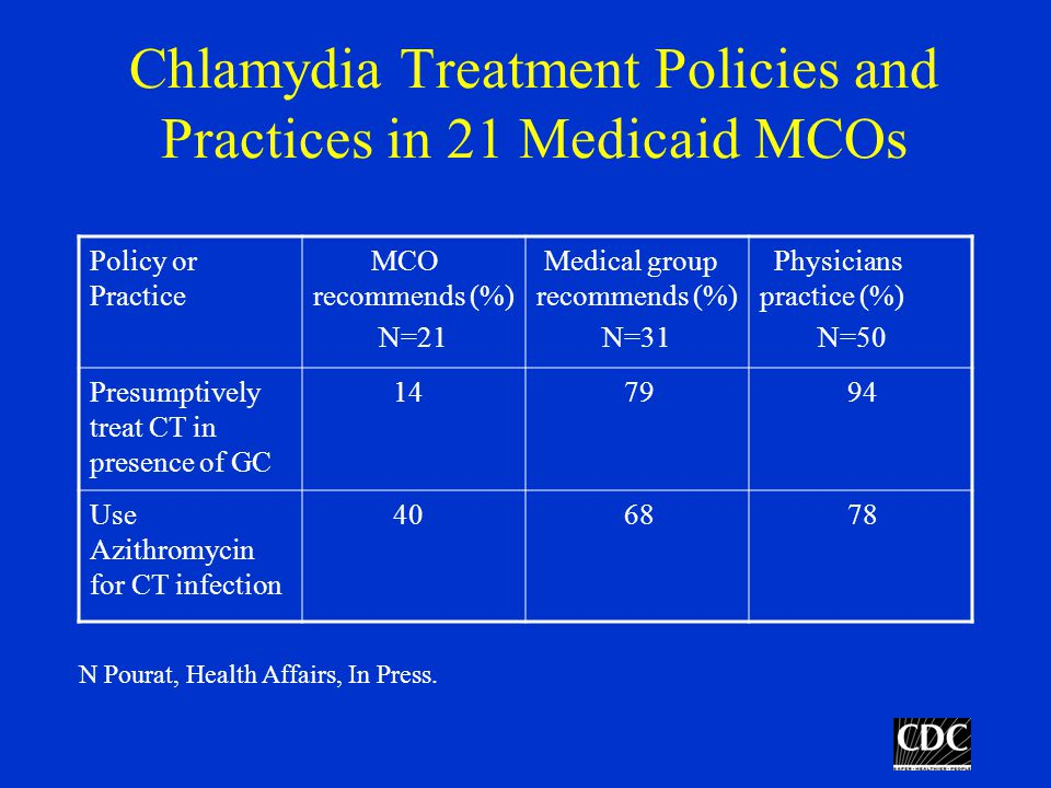 Chlamydia Treatment Policies and Practices in 21 Medicaid MCOs Policy or Practice MCO recommends (%) N=21 Medical group recommends (%) N=31 Physicians practice (%) N=50 Presumptively treat CT in presence of GC Use Azithromycin for CT infection N Pourat, Health Affairs, In Press.
