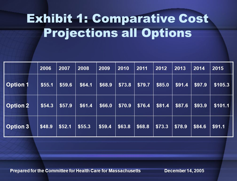 Prepared for the Committee for Health Care for Massachusetts December 14, 2005 Exhibit 1: Comparative Cost Projections all Options Option 1 $55.1$59.6$64.1$68.9$73.8$79.7$85.0$91.4$97.9$105.3 Option 2 $54.3$57.9$61.4$66.0$70.9$76.4$81.4$87.6$93.9$101.1 Option 3 $48.9$52.1$55.3$59.4$63.8$68.8$73.3$78.9$84.6$91.1