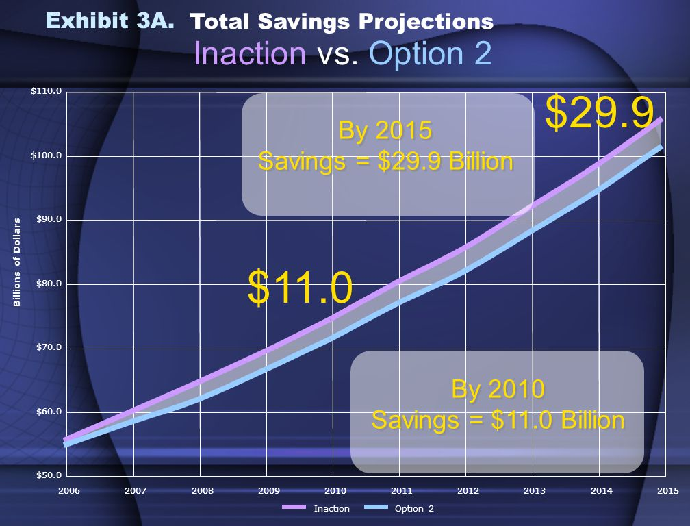 $50.0 $60.0 $70.0 $80.0 $90.0 $100.0 $ $50.0 $60.0 $70.0 $80.0 $90.0 $100.0 $ Total Savings Projections Inaction vs.