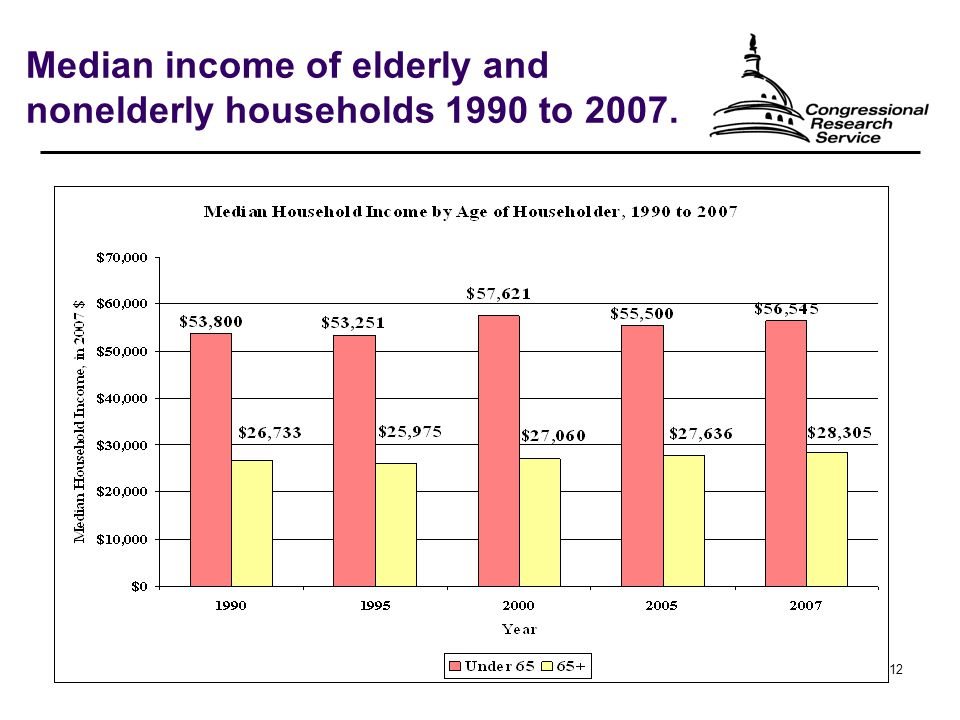 12 Median income of elderly and nonelderly households 1990 to 2007.