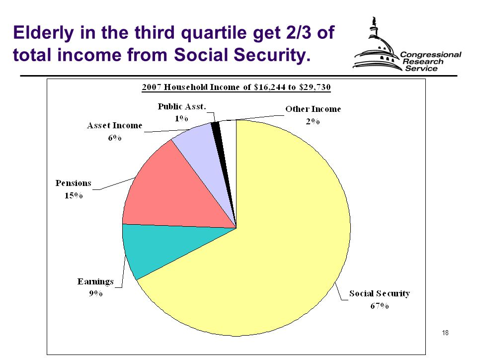 18 Elderly in the third quartile get 2/3 of total income from Social Security.