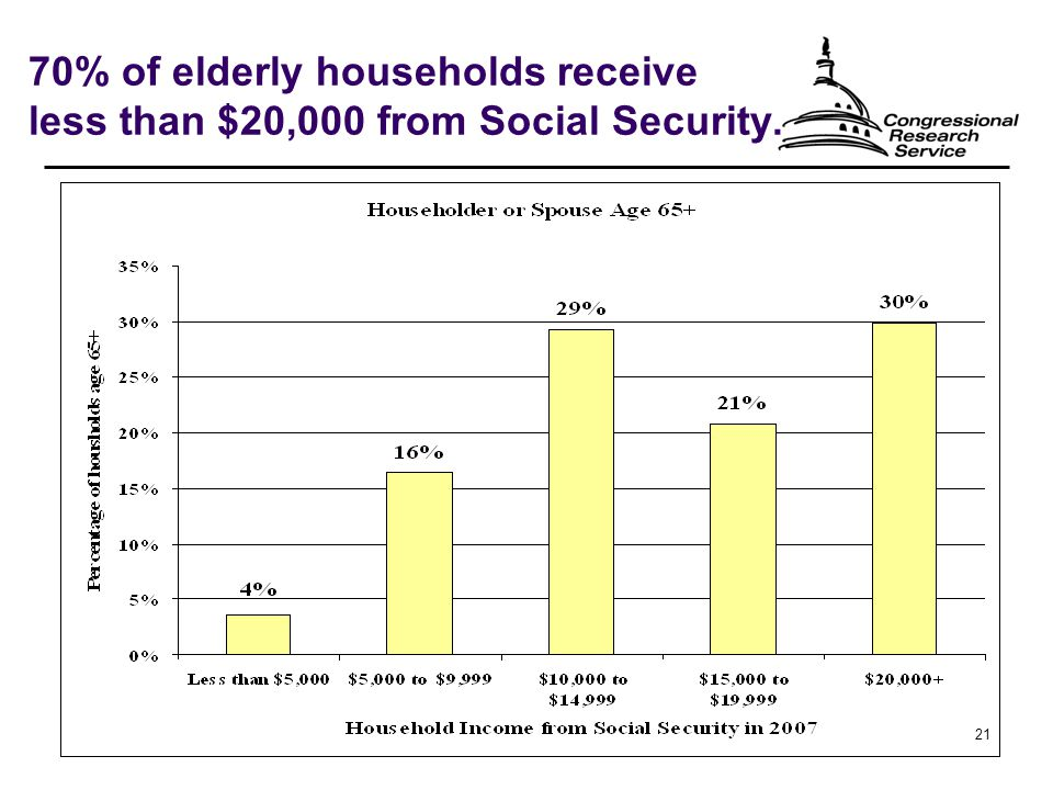 21 70% of elderly households receive less than $20,000 from Social Security.