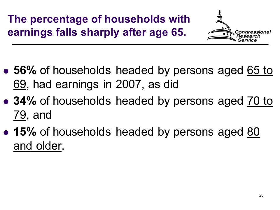 28 The percentage of households with earnings falls sharply after age 65.