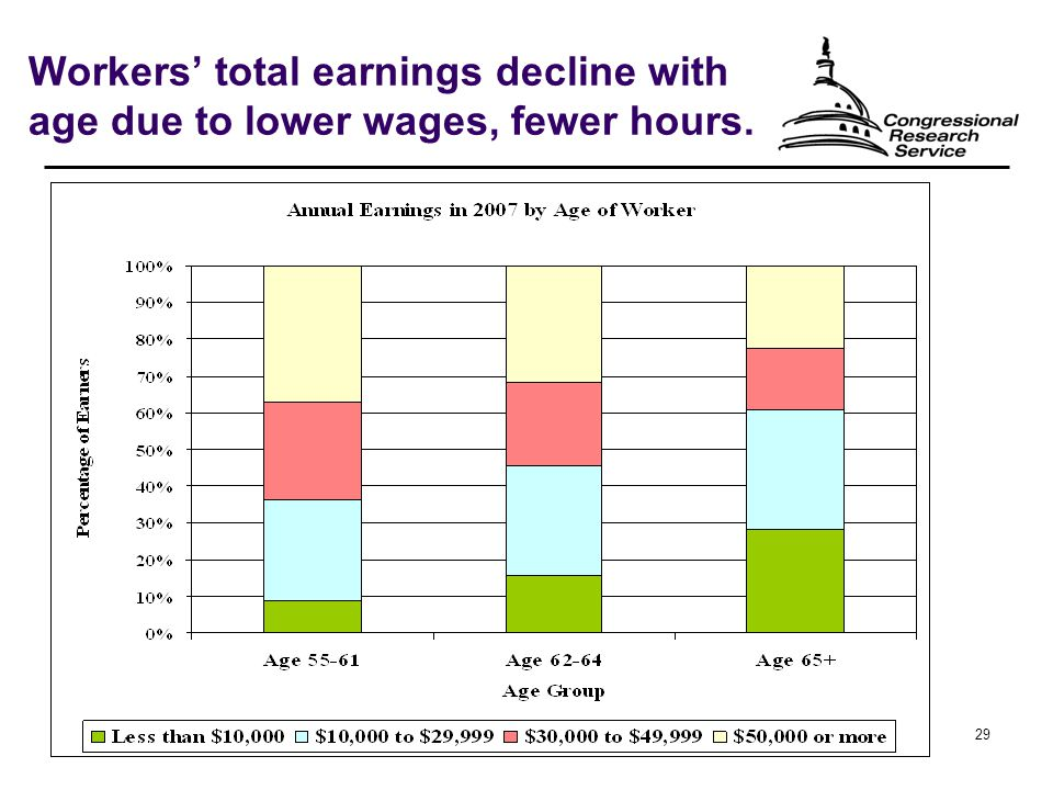 29 Workers' total earnings decline with age due to lower wages, fewer hours.