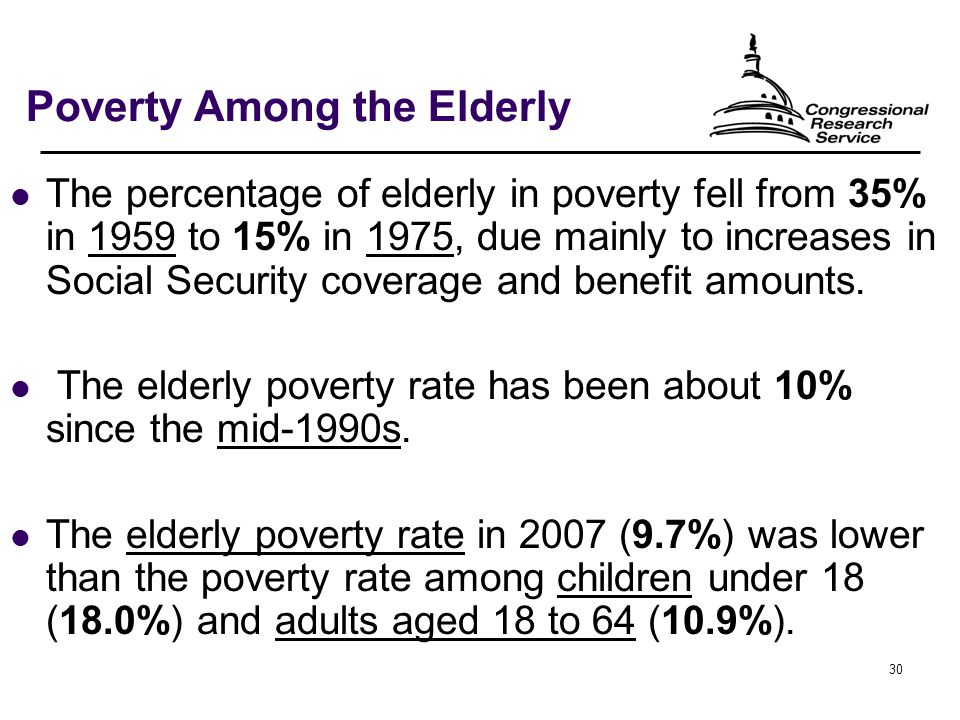 30 Poverty Among the Elderly The percentage of elderly in poverty fell from 35% in 1959 to 15% in 1975, due mainly to increases in Social Security coverage and benefit amounts.
