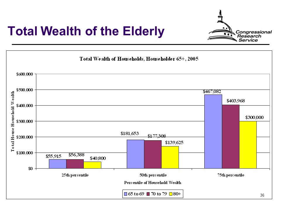 36 Total Wealth of the Elderly