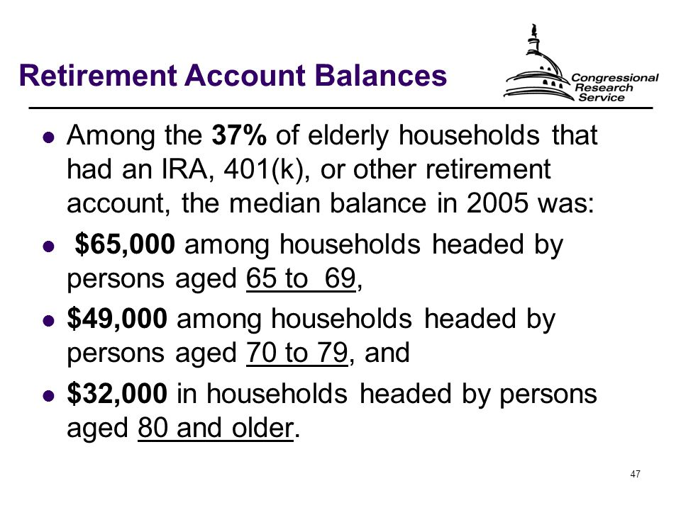 47 Retirement Account Balances Among the 37% of elderly households that had an IRA, 401(k), or other retirement account, the median balance in 2005 was: $65,000 among households headed by persons aged 65 to 69, $49,000 among households headed by persons aged 70 to 79, and $32,000 in households headed by persons aged 80 and older.