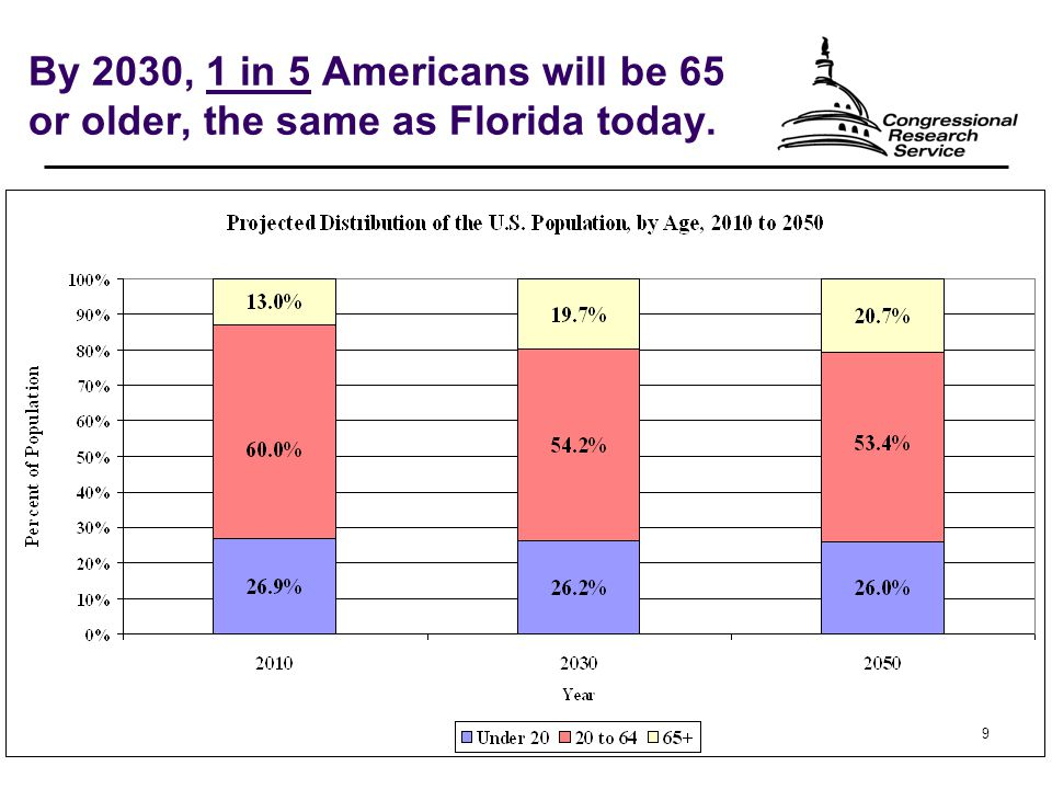 9 By 2030, 1 in 5 Americans will be 65 or older, the same as Florida today.