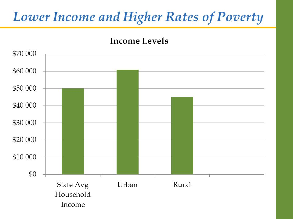 Lower Income and Higher Rates of Poverty