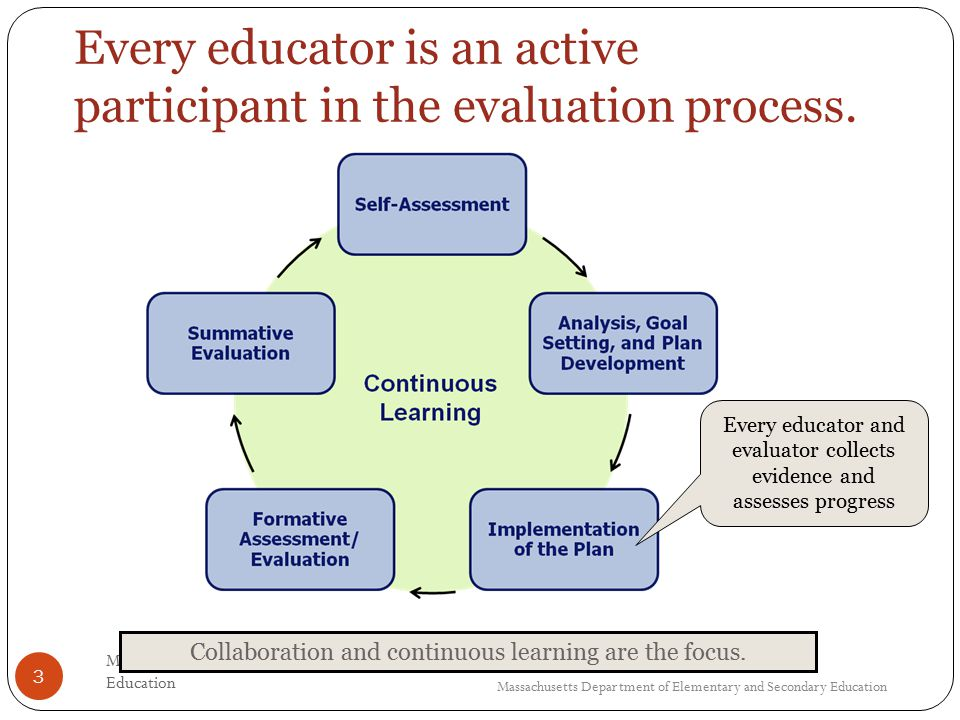 3 Every educator is an active participant in the evaluation process.