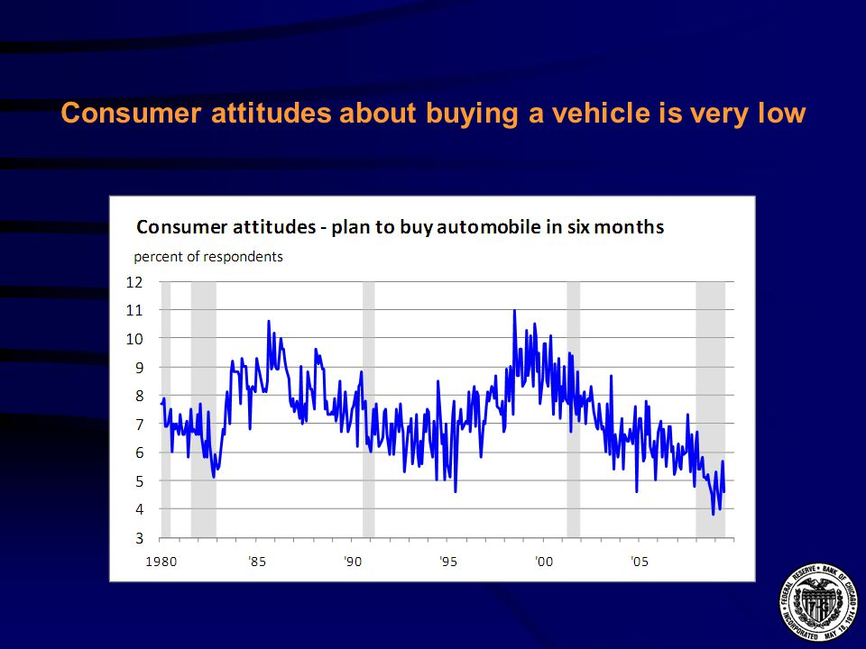 Consumer attitudes about buying a vehicle is very low