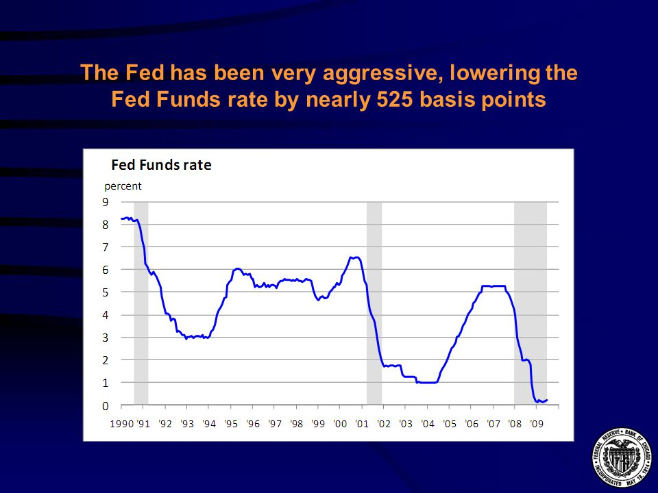 The Fed has been very aggressive, lowering the Fed Funds rate by nearly 525 basis points
