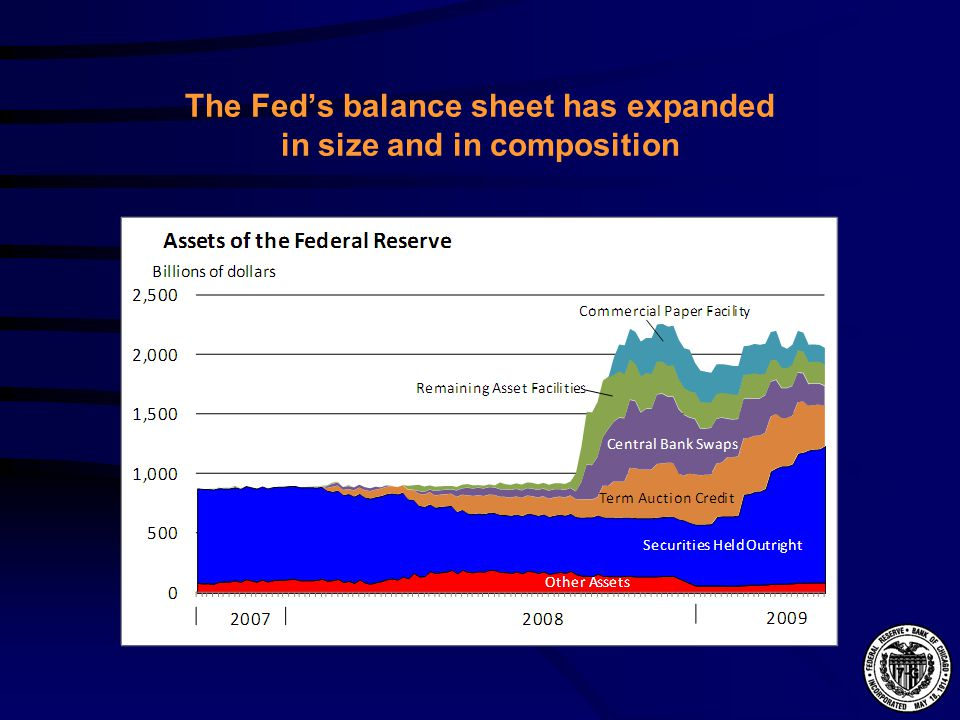 The Fed's balance sheet has expanded in size and in composition