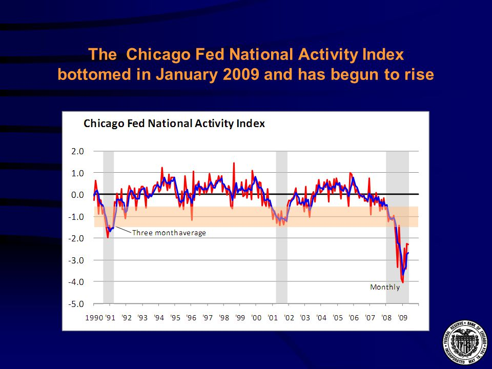 The Chicago Fed National Activity Index bottomed in January 2009 and has begun to rise