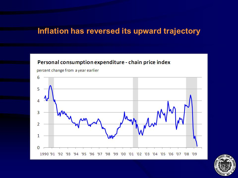 Inflation has reversed its upward trajectory