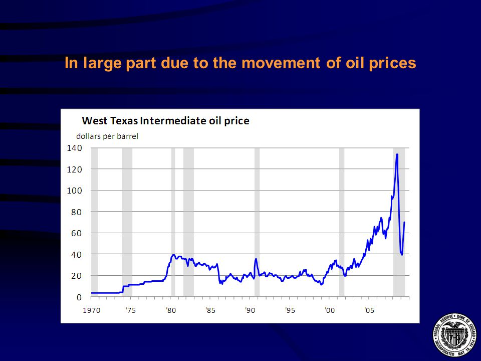 In large part due to the movement of oil prices