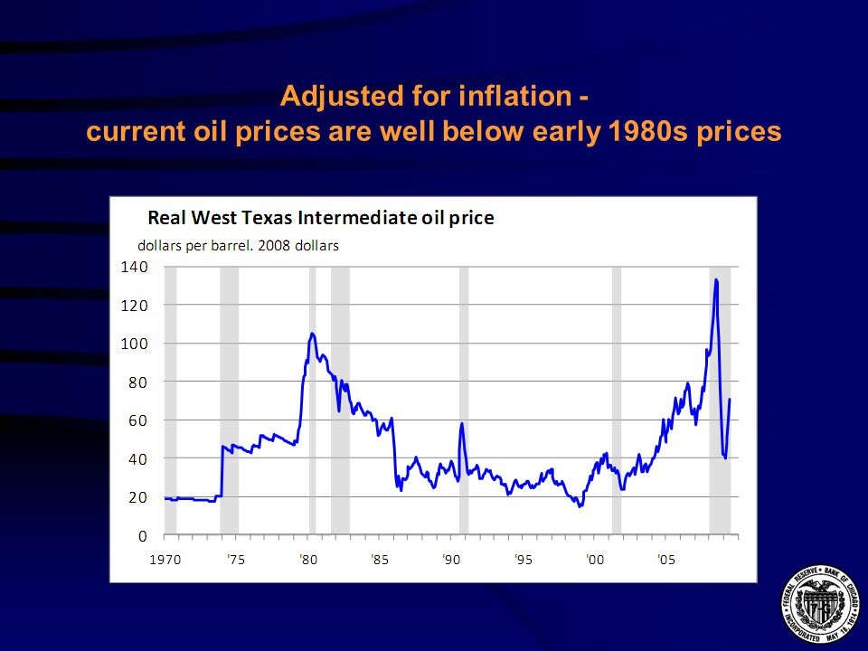 Adjusted for inflation - current oil prices are well below early 1980s prices