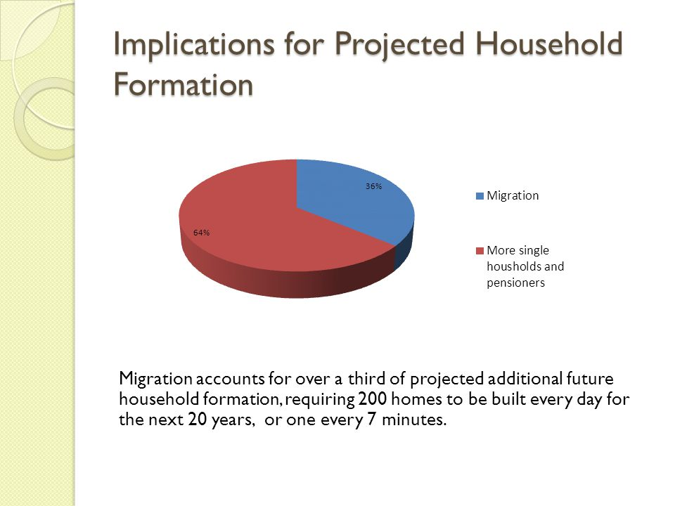 Implications for Projected Household Formation Migration accounts for over a third of projected additional future household formation, requiring 200 homes to be built every day for the next 20 years, or one every 7 minutes.