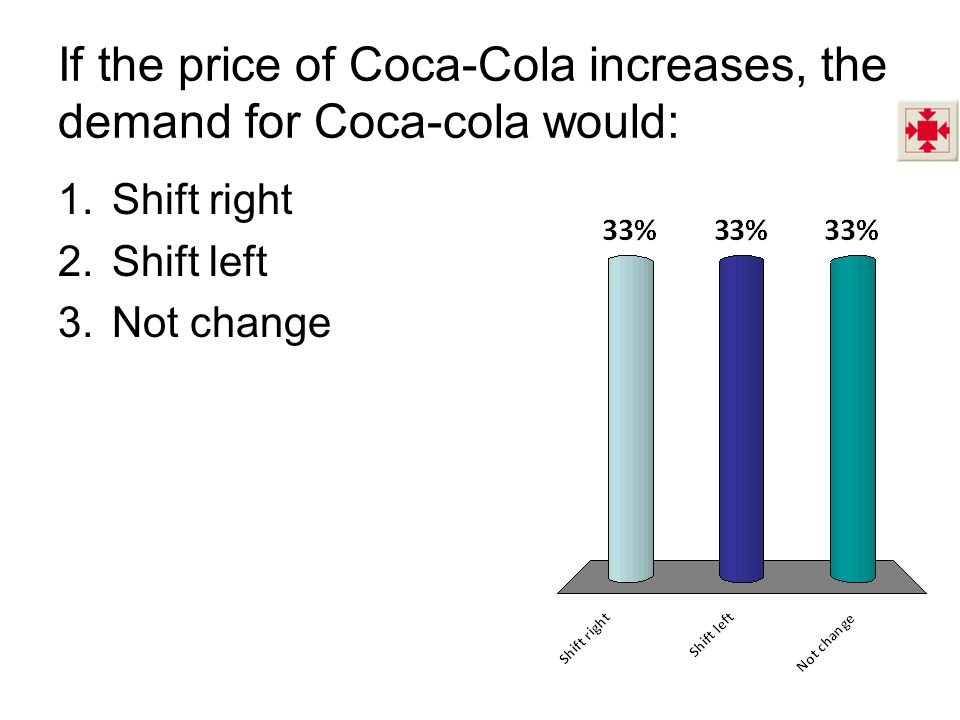 If the price of Coca-Cola increases, the demand for Coca-cola would: 1.Shift right 2.Shift left 3.Not change